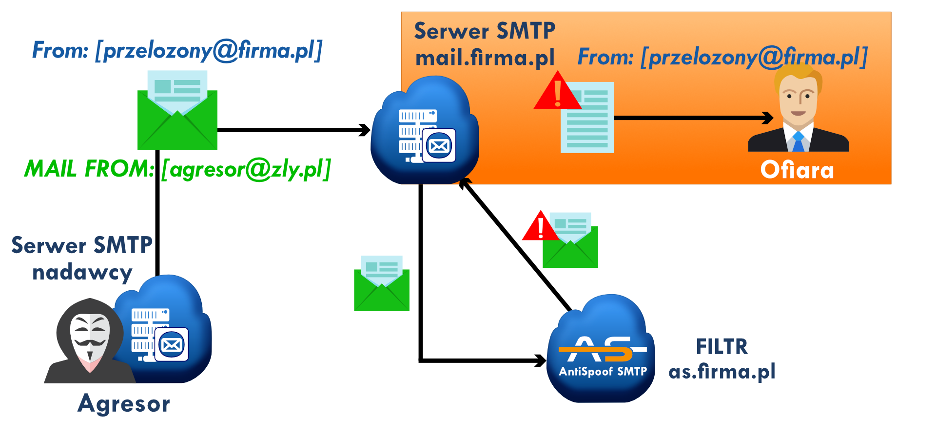 AntiSpoof SMTP